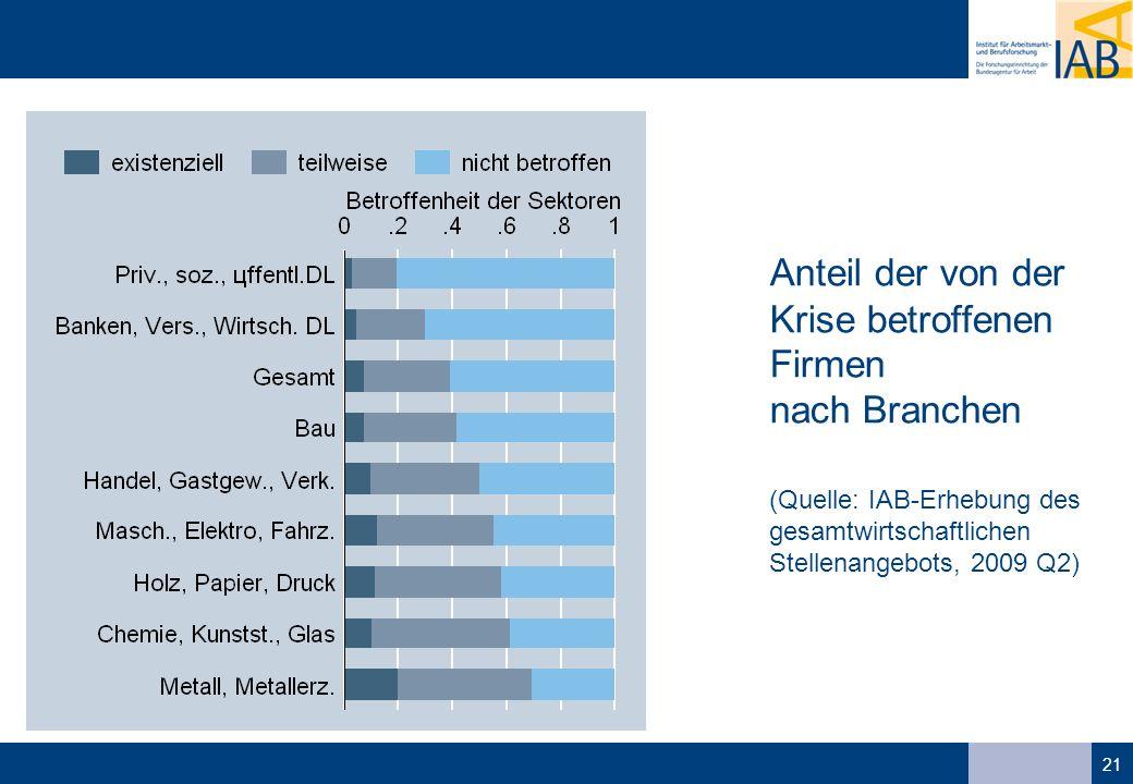 21 Anteil der von der Krise betroffenen Firmen nach Branchen (Quelle: IAB-Erhebung des gesamtwirtschaftlichen Stellenangebots, 2009 Q2)