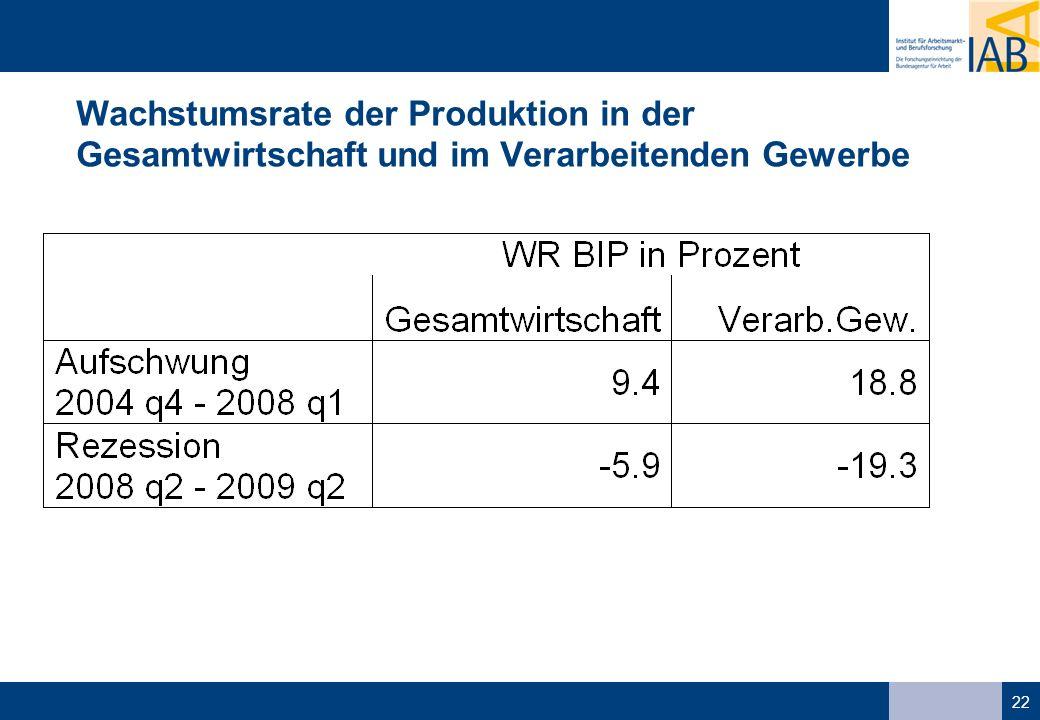 22 Wachstumsrate der Produktion in der Gesamtwirtschaft und im Verarbeitenden Gewerbe