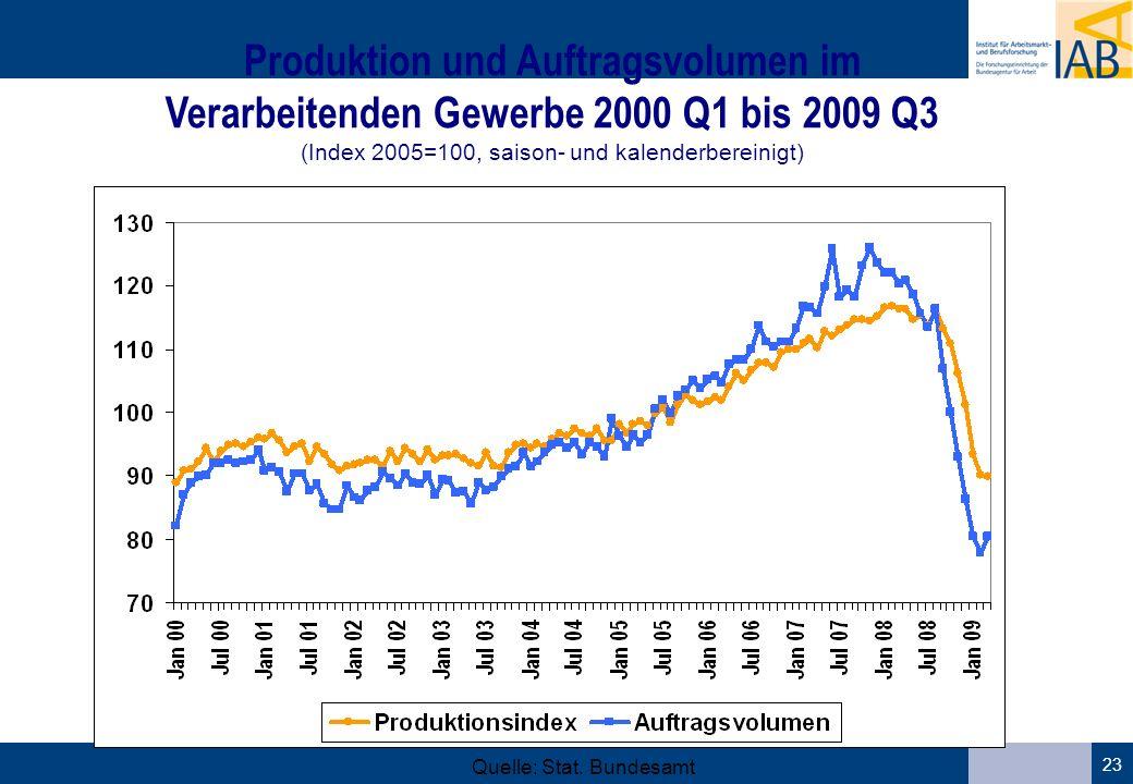 23 Produktion und Auftragsvolumen im Verarbeitenden Gewerbe 2000 Q1 bis 2009 Q3 (Index 2005=100, saison- und kalenderbereinigt) Quelle: Stat.