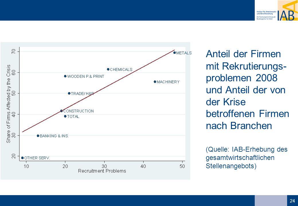 24 Anteil der Firmen mit Rekrutierungs- problemen 2008 und Anteil der von der Krise betroffenen Firmen nach Branchen (Quelle: IAB-Erhebung des gesamtwirtschaftlichen Stellenangebots)