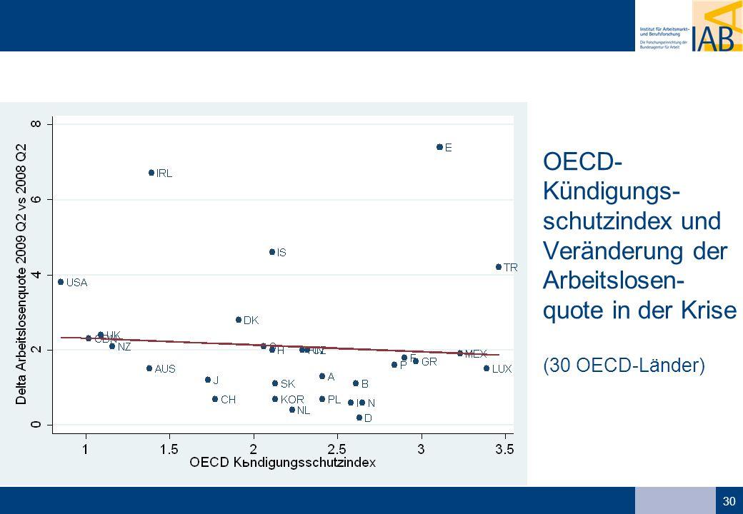 30 OECD- Kündigungs- schutzindex und Veränderung der Arbeitslosen- quote in der Krise (30 OECD-Länder)