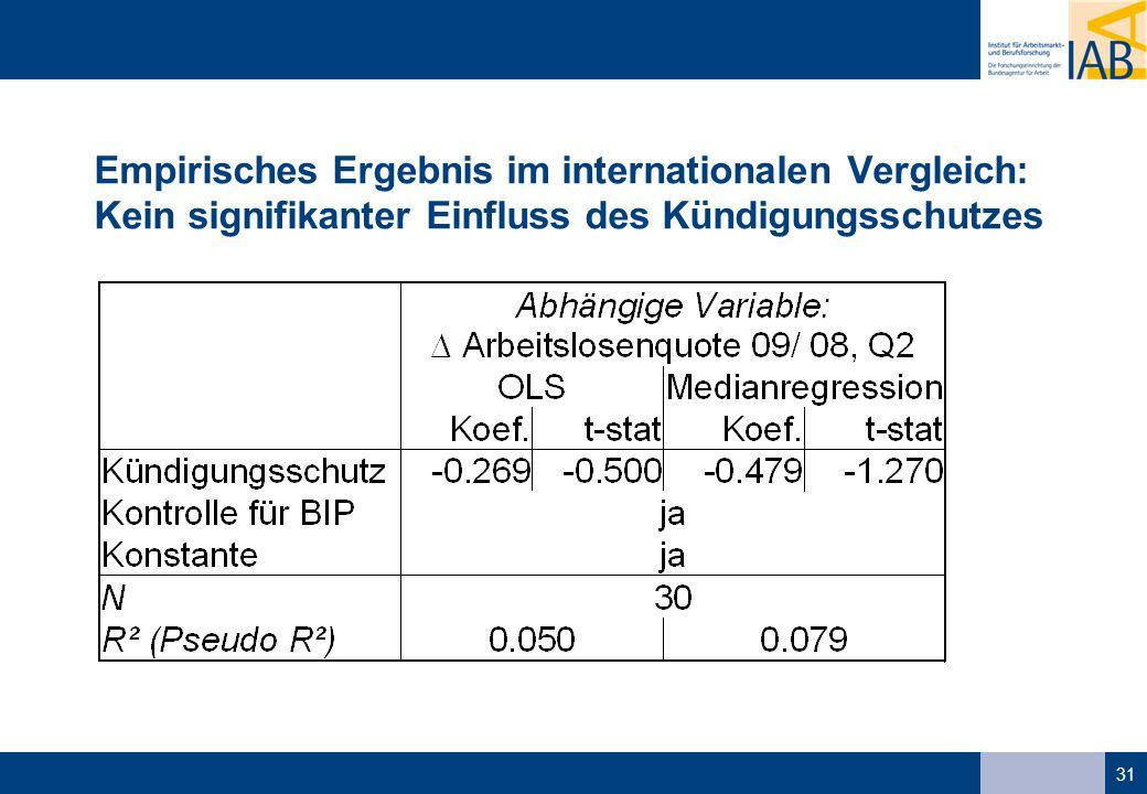 31 Empirisches Ergebnis im internationalen Vergleich: Kein signifikanter Einfluss des Kündigungsschutzes