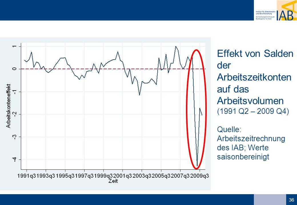 36 Effekt von Salden der Arbeitszeitkonten auf das Arbeitsvolumen (1991 Q2 – 2009 Q4) Quelle: Arbeitszeitrechnung des IAB; Werte saisonbereinigt
