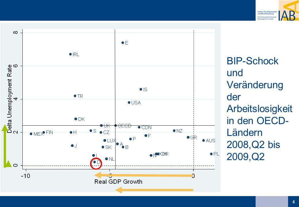 4 BIP-Schock und Veränderung der Arbeitslosigkeit in den OECD- Ländern 2008,Q2 bis 2009,Q2