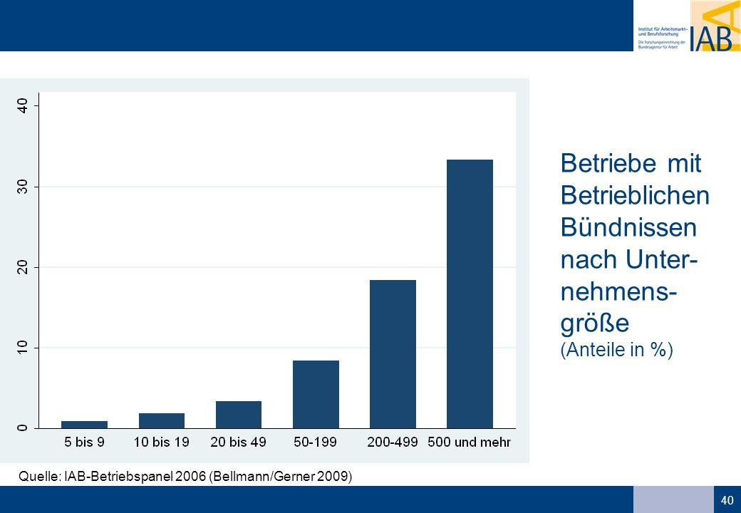 40 Quelle: IAB-Betriebspanel 2006 (Bellmann/Gerner 2009) Betriebe mit Betrieblichen Bündnissen nach Unter- nehmens- größe (Anteile in %)