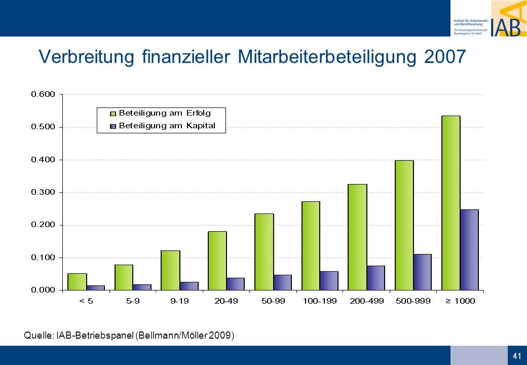 41 Quelle: IAB-Betriebspanel (Bellmann/Möller 2009) Verbreitung finanzieller Mitarbeiterbeteiligung 2007