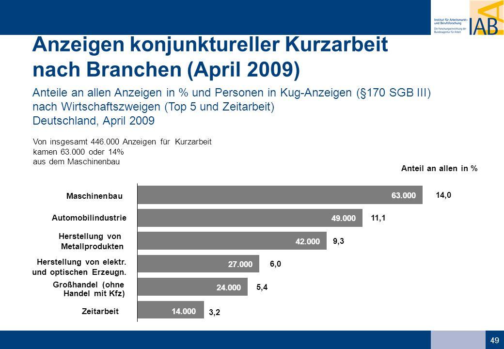 49 Anzeigen konjunktureller Kurzarbeit nach Branchen (April 2009) Anteile an allen Anzeigen in % und Personen in Kug-Anzeigen (§170 SGB III) nach Wirtschaftszweigen (Top 5 und Zeitarbeit) Deutschland, April 2009 Von insgesamt 446.000 Anzeigen für Kurzarbeit kamen 63.000 oder 14% aus dem Maschinenbau Anteil an allen in % 63.000 49.000 42.000 27.000 24.000 14.000 Maschinenbau Automobilindustrie Herstellung von Metallprodukten Herstellung von elektr.