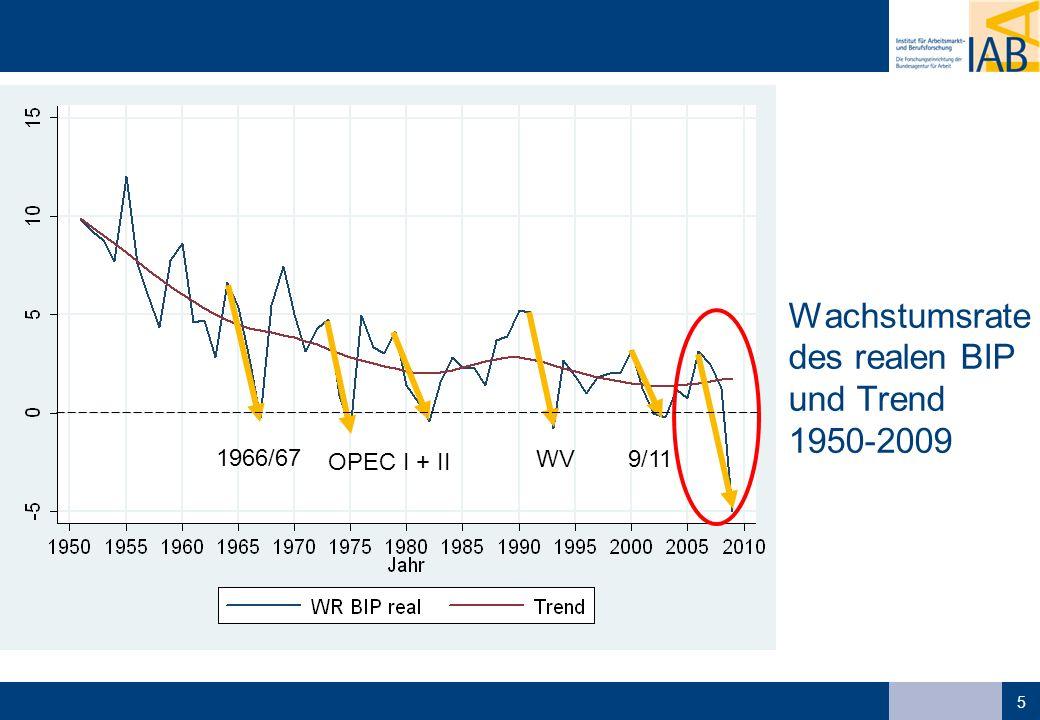 6 Reales BIP und Beschäftigung (zyklische Komponente der Wachstumsrate 1975-2009) ?