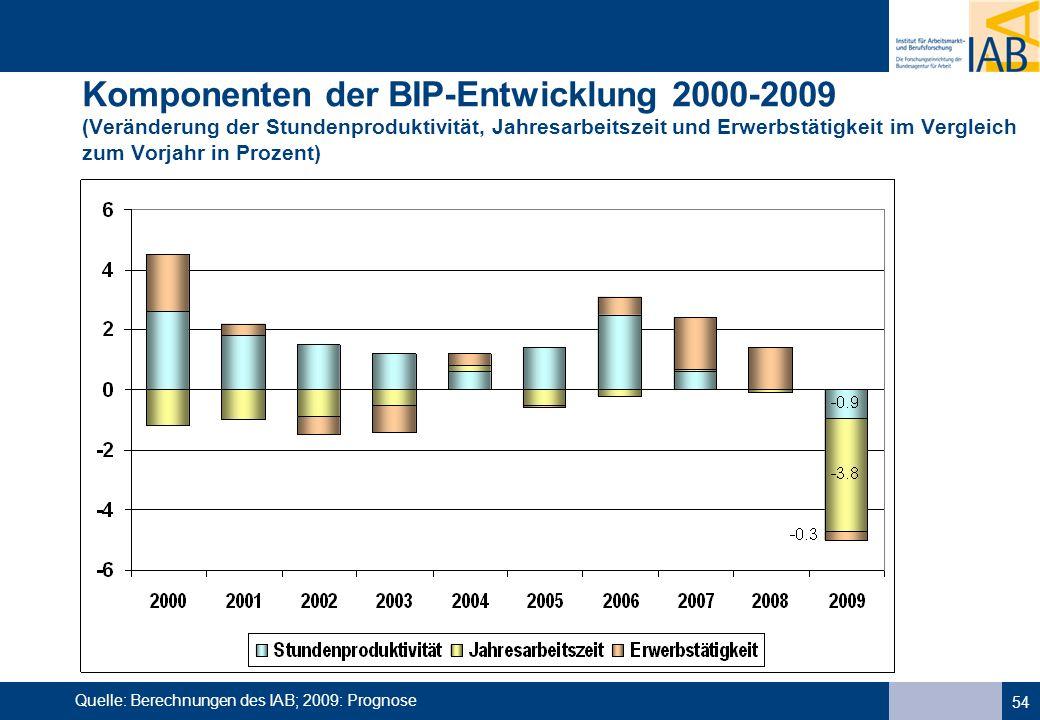 54 Komponenten der BIP-Entwicklung 2000-2009 (Veränderung der Stundenproduktivität, Jahresarbeitszeit und Erwerbstätigkeit im Vergleich zum Vorjahr in Prozent) Quelle: Berechnungen des IAB; 2009: Prognose