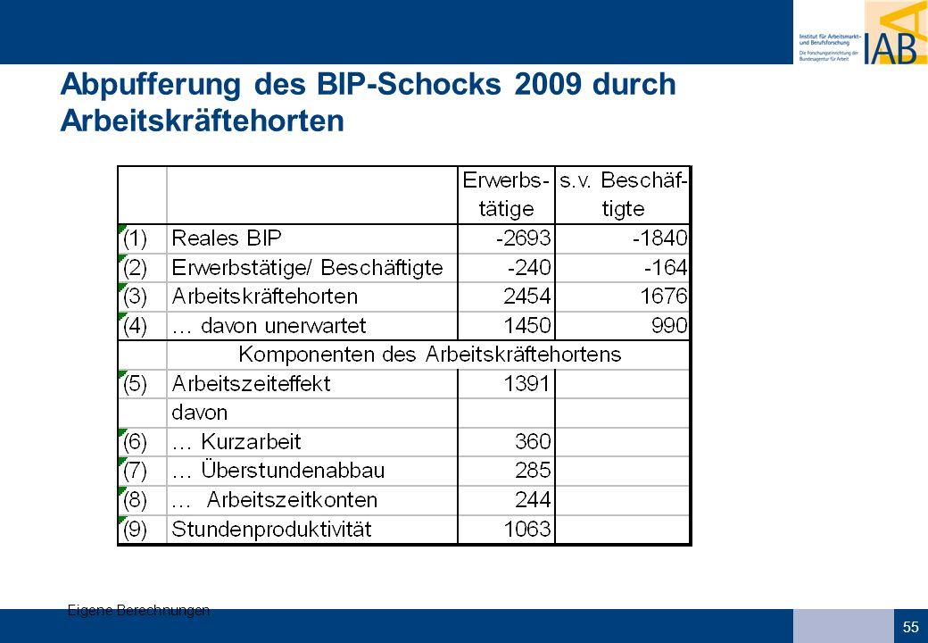 55 Abpufferung des BIP-Schocks 2009 durch Arbeitskräftehorten Eigene Berechnungen