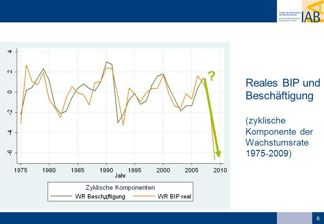 6 Reales BIP und Beschäftigung (zyklische Komponente der Wachstumsrate 1975-2009)