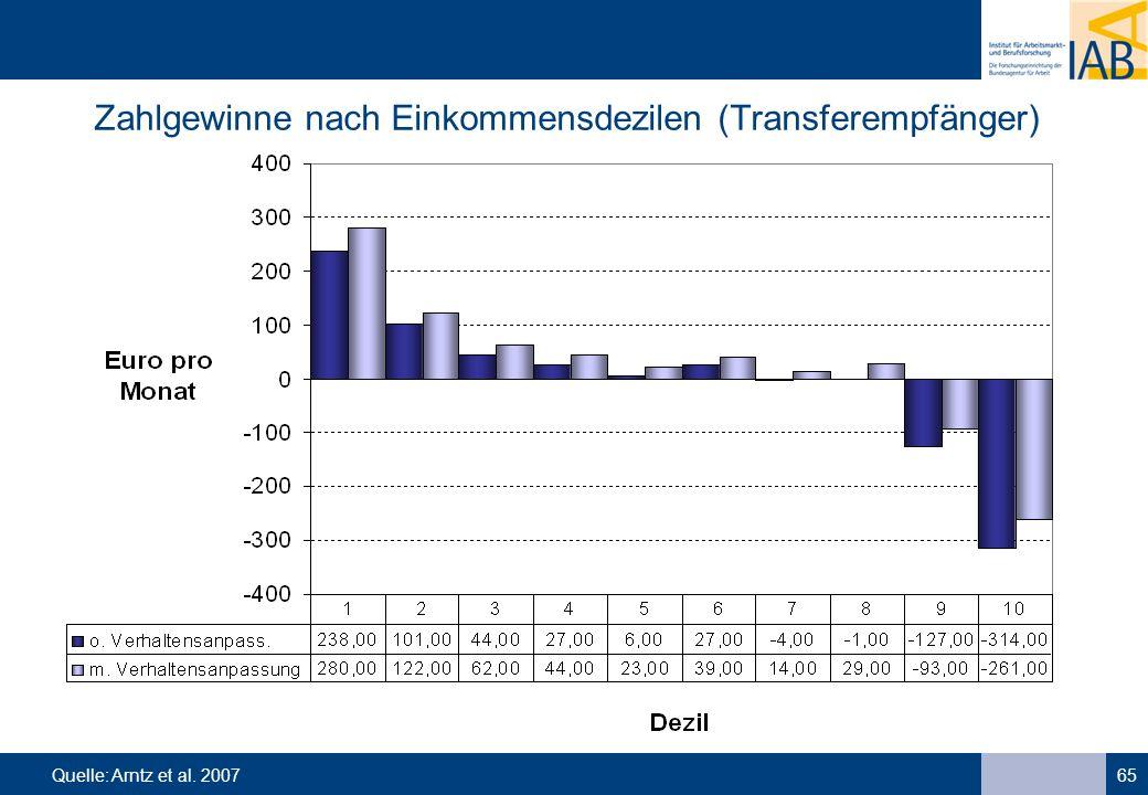 65 Zahlgewinne nach Einkommensdezilen (Transferempfänger) Quelle: Arntz et al. 2007