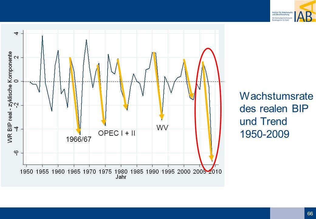 66 Wachstumsrate des realen BIP und Trend 1950-2009 1966/67 OPEC I + II WV