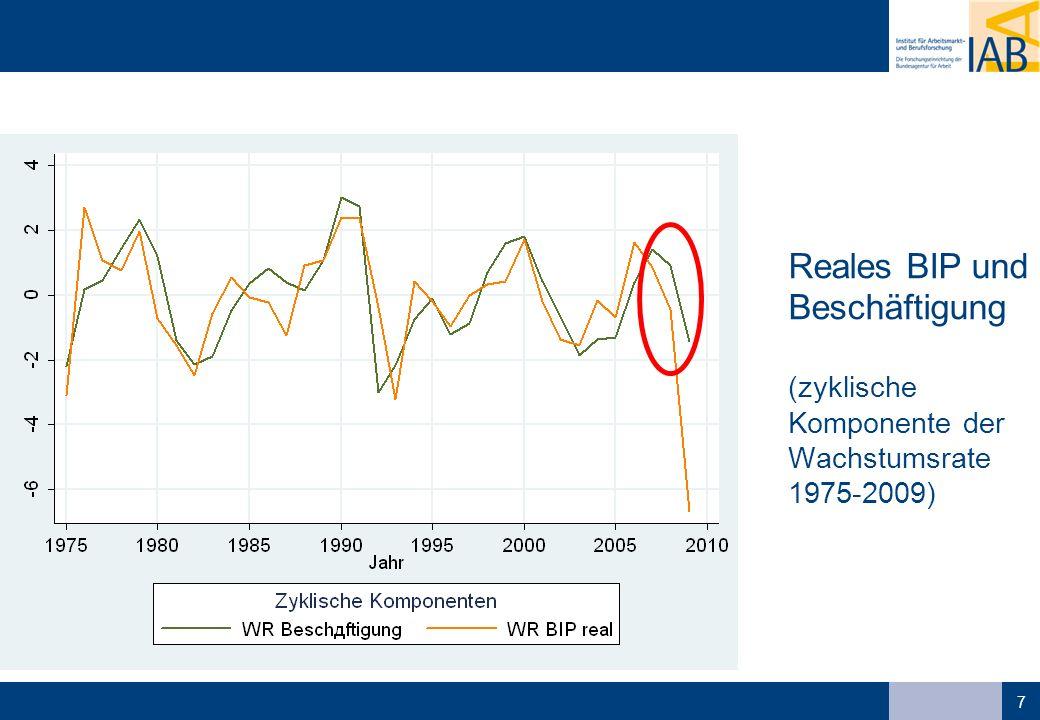 58 Diese Krise ist anders … (2) die Krise ist nachfrage-, nicht angebotsseitig; sie wird von den meisten Unternehmen nicht als Strukturkrise unter diesen Umständen ist eine Strategie des Arbeitskräftehortens rational die Arbeitsmarktpolitik hat durch das Instrument Kurzarbeit diesen Prozess bewusst unterstützt; die Auswirkungen sind besonders im Verarbeitenden Gewerbe hoch