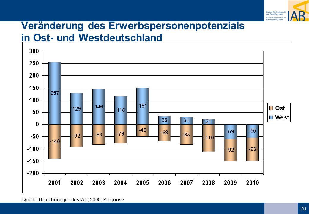 70 Veränderung des Erwerbspersonenpotenzials in Ost- und Westdeutschland Quelle: Berechnungen des IAB; 2009: Prognose
