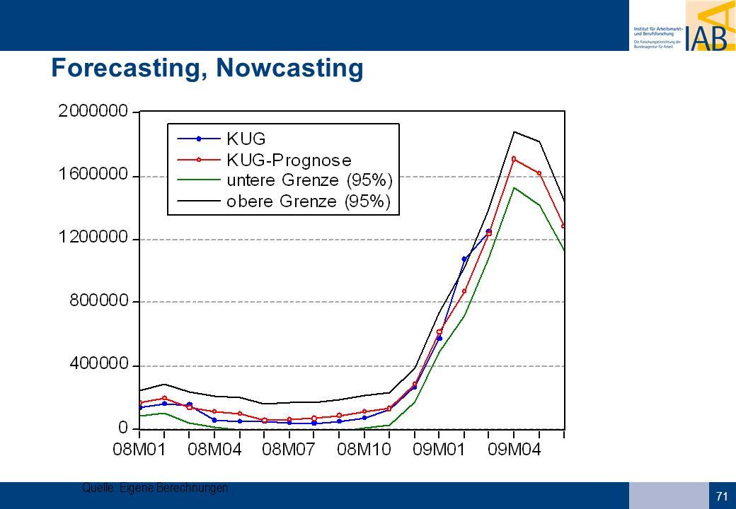 71 Forecasting, Nowcasting Quelle: Eigene Berechnungen
