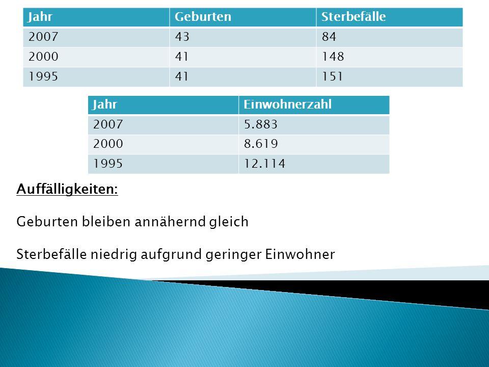 Soll dem negativen Bevölkerungswandel entgegenwirken Beinhaltet seit 1990 für alle Großwohnsiedlungen in Erfurt: Gebäudesanierung von ca.21.000 Wohnungen Wohnumfeldaufwertung ca.