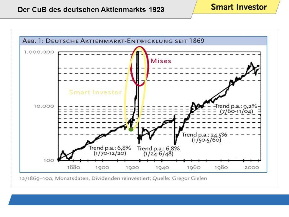 Der CuB des deutschen Aktienmarkts 1923