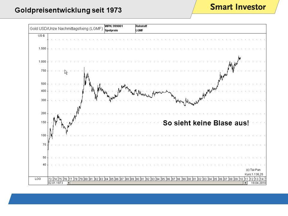 Goldpreisentwicklung seit 1973 So sieht keine Blase aus!