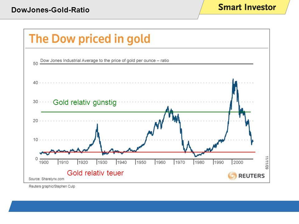 DowJones-Gold-Ratio Gold relativ günstig Gold relativ teuer