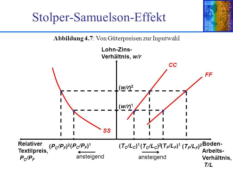 Folie 4-27© 2006 Pearson Studium FF CC SS Boden- Arbeits- Verhältnis, T/L Relativer Textilpreis, P C /P F Lohn-Zins- Verhältnis, w/r (P C /P F ) 1 (T