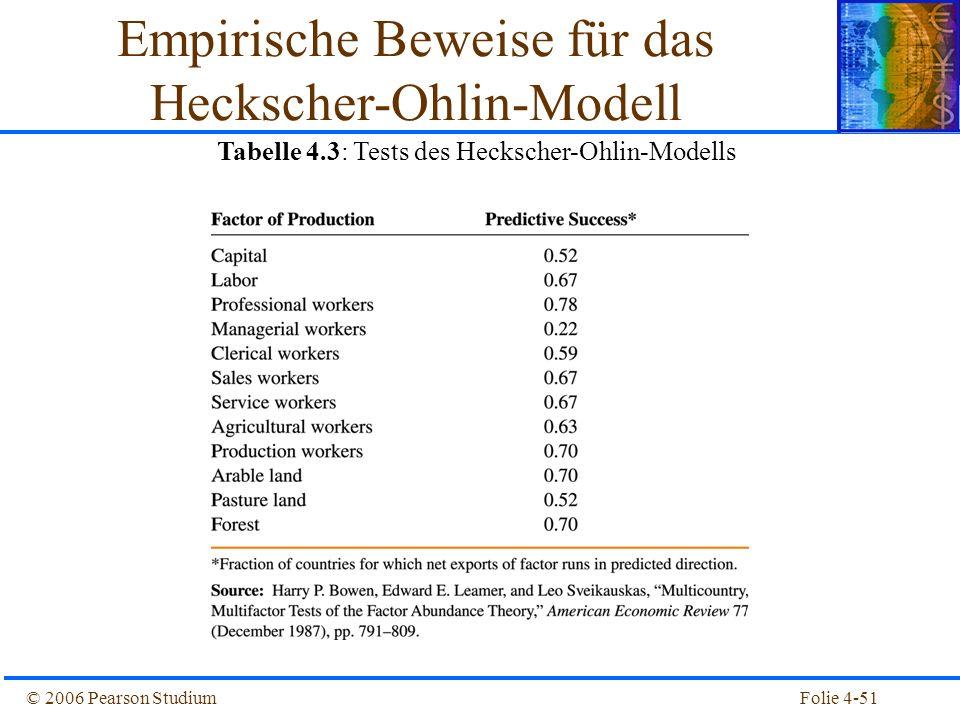 Folie 4-51© 2006 Pearson Studium Empirische Beweise für das Heckscher-Ohlin-Modell Tabelle 4.3: Tests des Heckscher-Ohlin-Modells