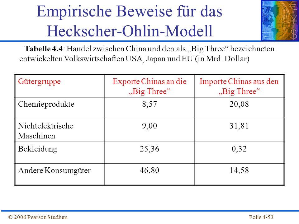 Folie 4-53© 2006 Pearson Studium Empirische Beweise für das Heckscher-Ohlin-Modell Tabelle 4.4: Handel zwischen China und den als Big Three bezeichnet