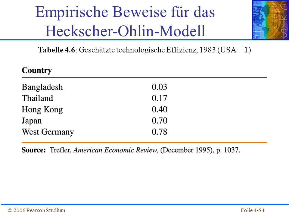 Folie 4-54© 2006 Pearson Studium Empirische Beweise für das Heckscher-Ohlin-Modell Tabelle 4.6: Geschätzte technologische Effizienz, 1983 (USA = 1)
