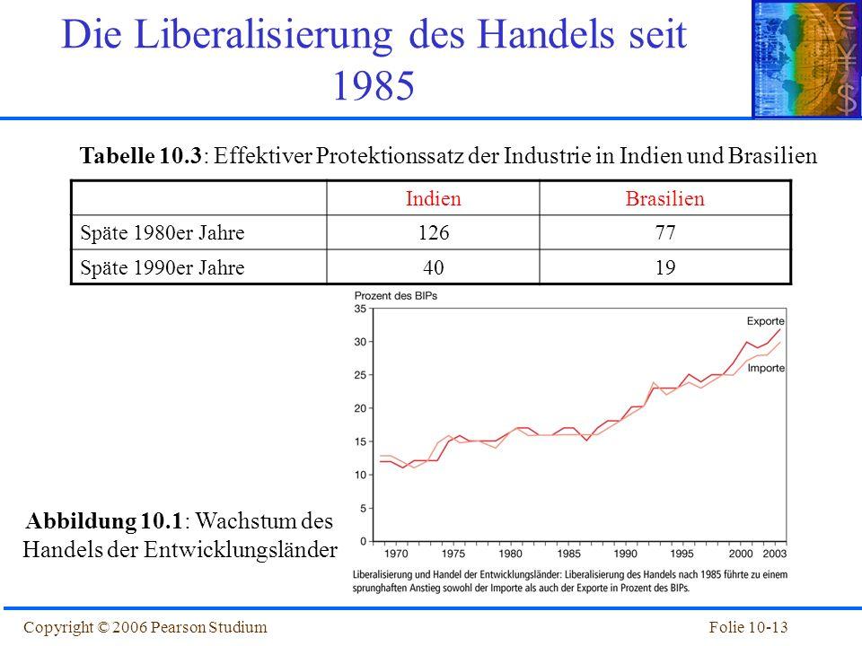 Folie 10-13Copyright © 2006 Pearson Studium Die Liberalisierung des Handels seit 1985 IndienBrasilien Späte 1980er Jahre12677 Späte 1990er Jahre4019 T