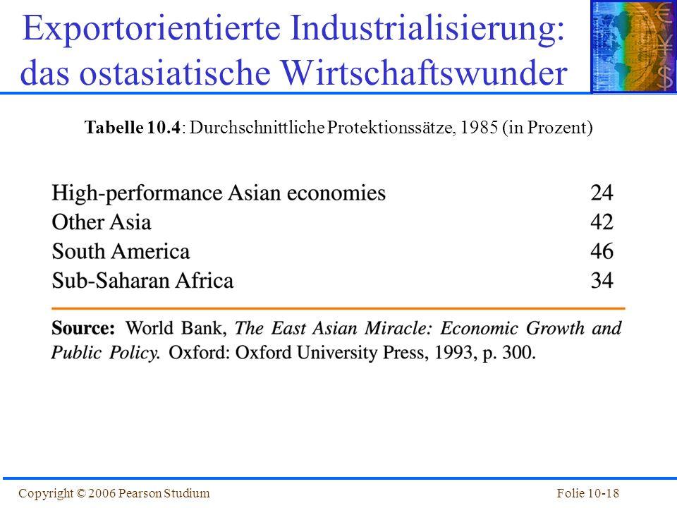 Folie 10-18Copyright © 2006 Pearson Studium Tabelle 10.4: Durchschnittliche Protektionssätze, 1985 (in Prozent) Exportorientierte Industrialisierung: