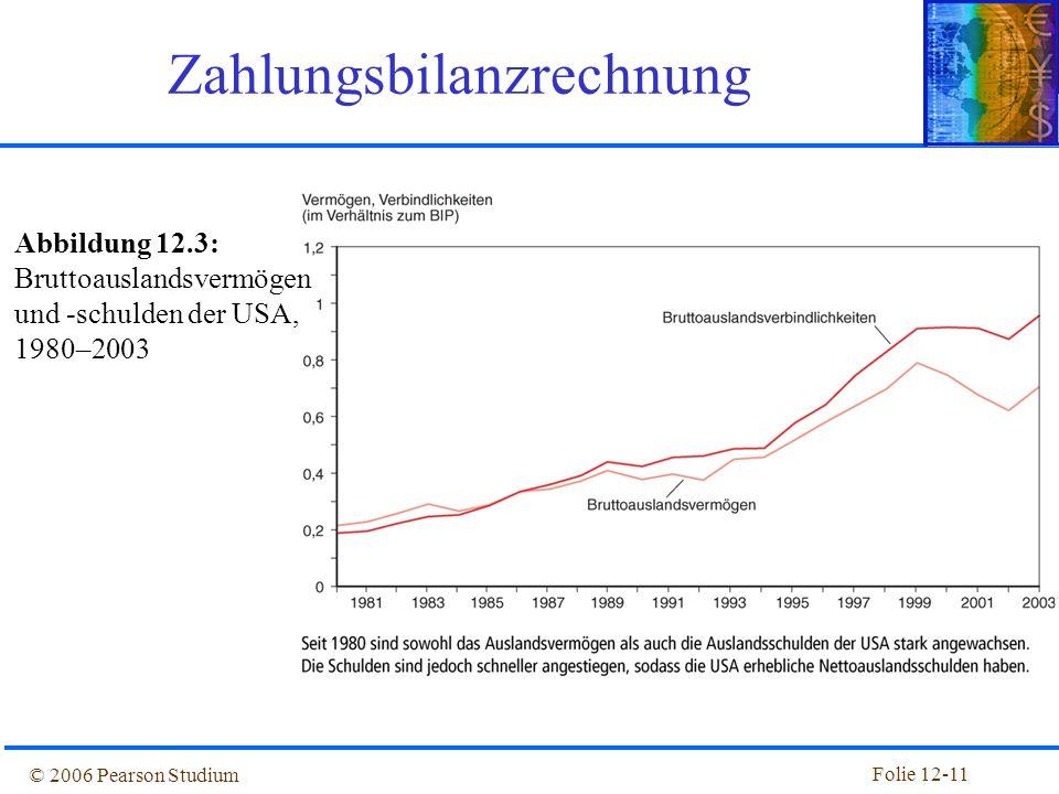 Folie 12-10 © 2006 Pearson Studium Fallstudie: Sind die USA die größte Schuldnernation der Welt? Zum Ende des Jahres 1999 hatten die USA eine größere