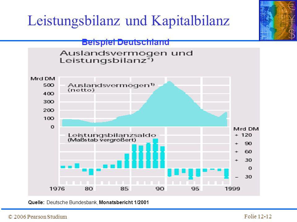Folie 12-11 © 2006 Pearson Studium Zahlungsbilanzrechnung Abbildung 12.3: Bruttoauslandsvermögen und -schulden der USA, 1980–2003
