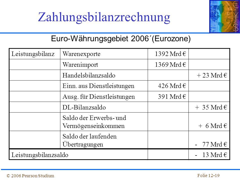 Folie 12-18 © 2006 Pearson Studium Die Leistungsbilanz unterteilt Exporte und Importe in drei Kategorien: –Warenhandel –Export oder Import von Gütern