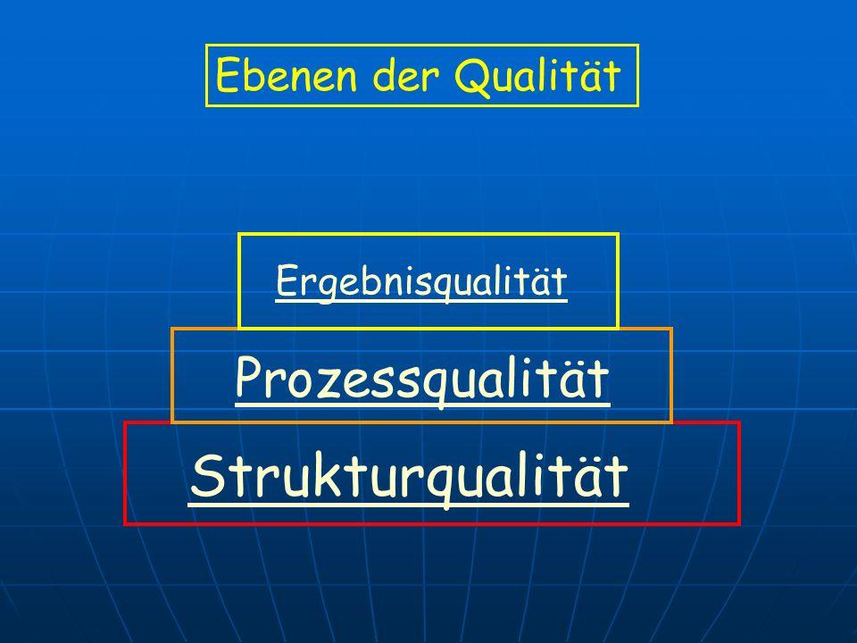 Ergebnisqualität Prozessqualität Strukturqualität Ebenen der Qualität