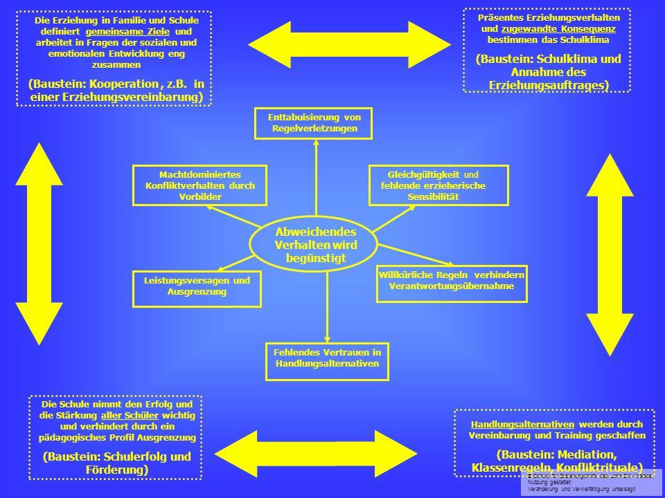 © Schule für Erziehungshilfe des Lahn-Dill-Kreises, Nutzung gestattet! Veränderung und Vervielfältigung untersagt! Abweichendes Verhalten wird begünst