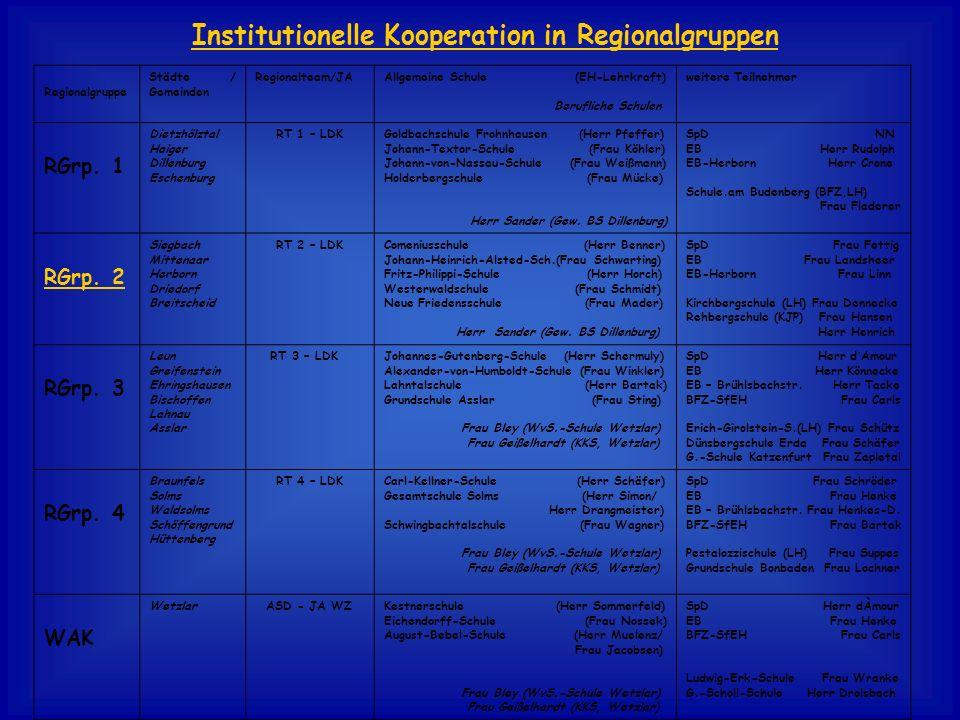 Institutionelle Kooperation in Regionalgruppen Regionalgruppe Städte / Gemeinden Regionalteam/JAAllgemeine Schule (EH-Lehrkraft) Berufliche Schulen we