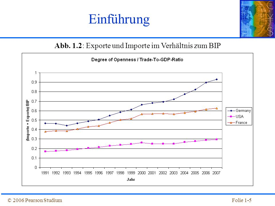 © 2006 Pearson StudiumFolie 1-5 Abb. 1.2: Exporte und Importe im Verhältnis zum BIP Einführung