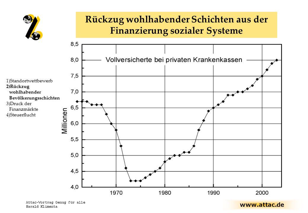 www.attac.de Attac-Vortrag Genug für alle Harald Klimenta Rückzug wohlhabender Schichten aus der Finanzierung sozialer Systeme 1)Standortwettbewerb 2)