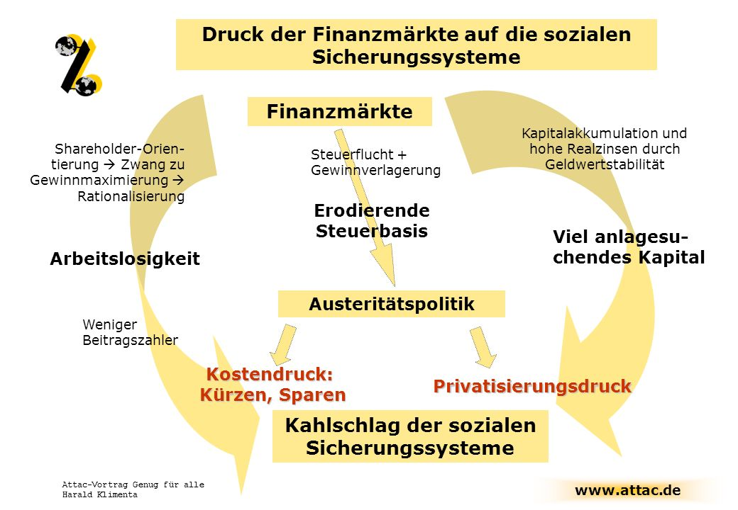 www.attac.de Attac-Vortrag Genug für alle Harald Klimenta Druck der Finanzmärkte auf die sozialen Sicherungssysteme Finanzmärkte Austeritätspolitik Ar