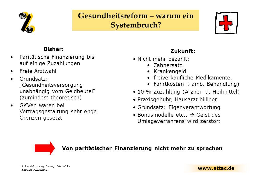 www.attac.de Attac-Vortrag Genug für alle Harald Klimenta Gesundheitsreform – warum ein Systembruch? Bisher: Paritätische Finanzierung bis auf einige