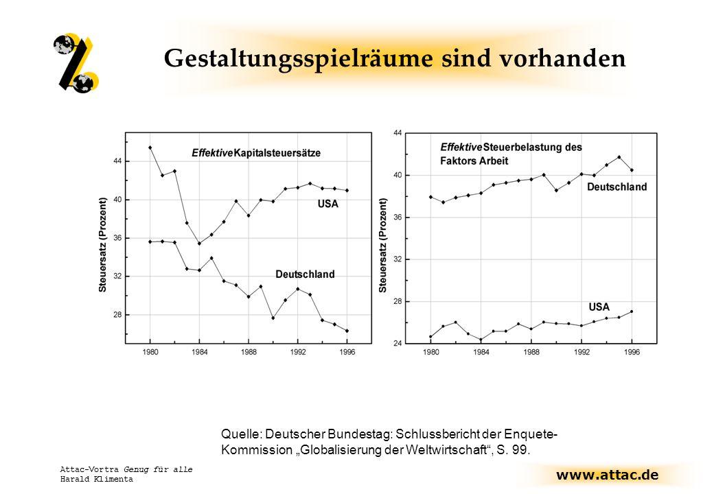 www.attac.de Attac-Vortra Genug für alle Harald Klimenta Gestaltungsspielräume sind vorhanden Quelle: Deutscher Bundestag: Schlussbericht der Enquete-