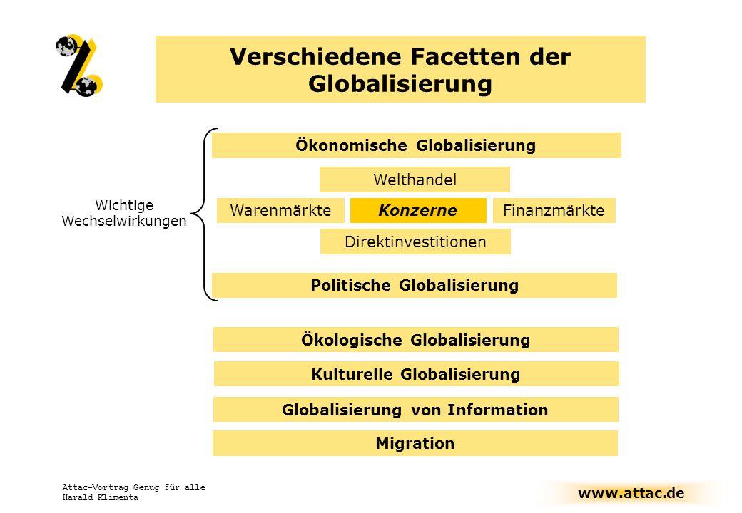 www.attac.de Attac-Vortrag Genug für alle Harald Klimenta Anschwellen der internationalen Waren- und Finanzströme Zerlegbarkeit der Wertschöpfungsketten über Landesgrenzen hinweg Intrasektoraler Handel und direkte Konkurrenz Ökonomische Globalisierung Investitionssicherheit im Ausland + = Internationalisierung der Konzerne Wettbewerbsstaaten, nationale Fusionen
