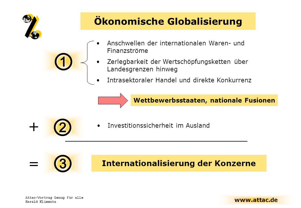 www.attac.de Attac-Vortrag Genug für alle Harald Klimenta Exit-Option (Tausendfüßler) Bedrohung der Demokratie Bedrohung des Wettbewerbs Fehlender Ordnungsrahmen Größenwachstum Ökonomische Globalisierung: Transnationalisierung der Konzerne Systemwettbewerb