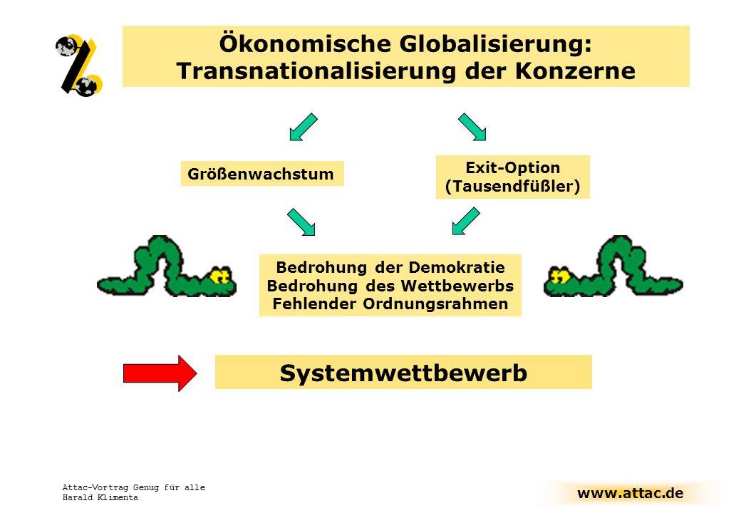 www.attac.de Attac-Vortrag Genug für alle Harald Klimenta Attac Kampagnen/Arbeitsschwerpunkte EU-AG EU-Konvent, auch: Querschnitts-AG) AG Finanzmärkte IWF-Reform, Währungen, … Unter-AGs: Stopp Steuerflucht Gerechtere Besteuerung von Kapital, Schließung von Steueroasen Tobin Steuer: Mehr Zinssou- veränität, Entschleunigung AG Genug für alle Gegen Sozialabbau, keine Privatisierung von Basisdienstleistungen FrauenNetzAttac Querschnitts-AG: Folgen der Globalisierung für Frauen Kulturattac AG WTO GATS – Agrarnetzwerk – AWWO – Gen-Handels- steit – Wissensallmende… AG Globalisierung und Ökologie (U.