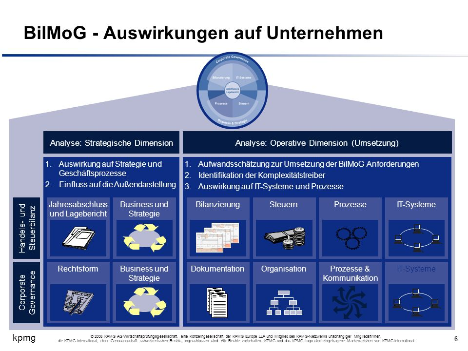 kpmg 6 © 2008 KPMG AG Wirtschaftsprüfungsgesellschaft, eine Konzerngesellschaft der KPMG Europe LLP und Mitglied des KPMG-Netzwerks unabhängiger Mitgl