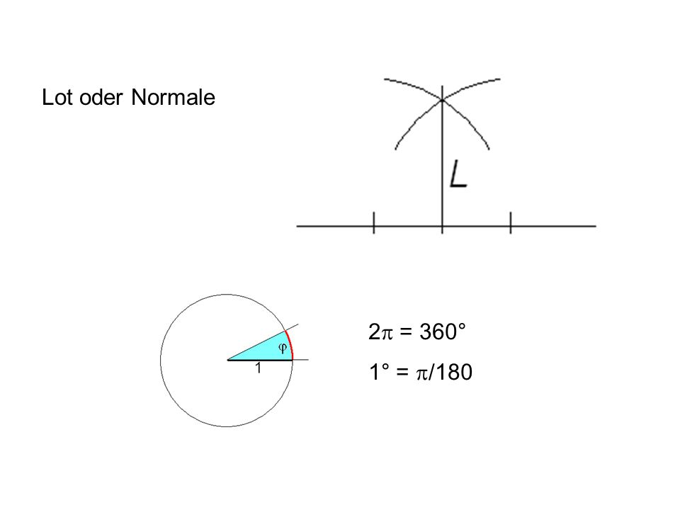 Lot oder Normale 2 = 360° 1° = /180