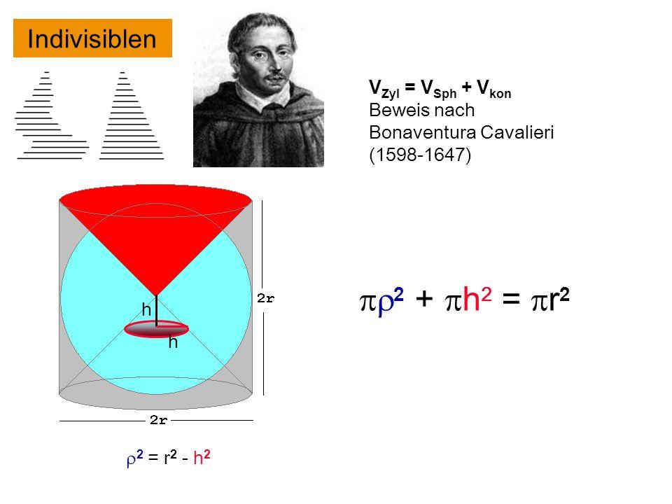 h 2 = r 2 - h 2 h V Zyl = V Sph + V kon Beweis nach Bonaventura Cavalieri (1598-1647) Indivisiblen 2 + h 2 = r 2