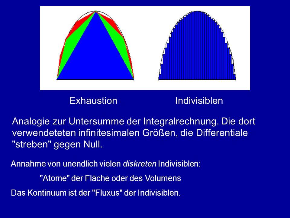 Exhaustion Indivisiblen Analogie zur Untersumme der Integralrechnung. Die dort verwendeteten infinitesimalen Größen, die Differentiale