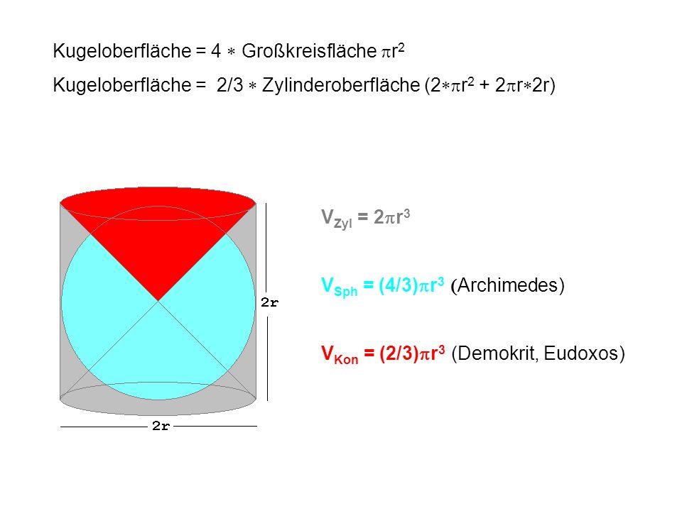 V Zyl = 2 r 3 V Sph = (4/3) r 3 Archimedes) V Kon = (2/3) r 3 (Demokrit, Eudoxos) Kugeloberfläche = 4 Großkreisfläche r 2 Kugeloberfläche = 2/3 Zylind