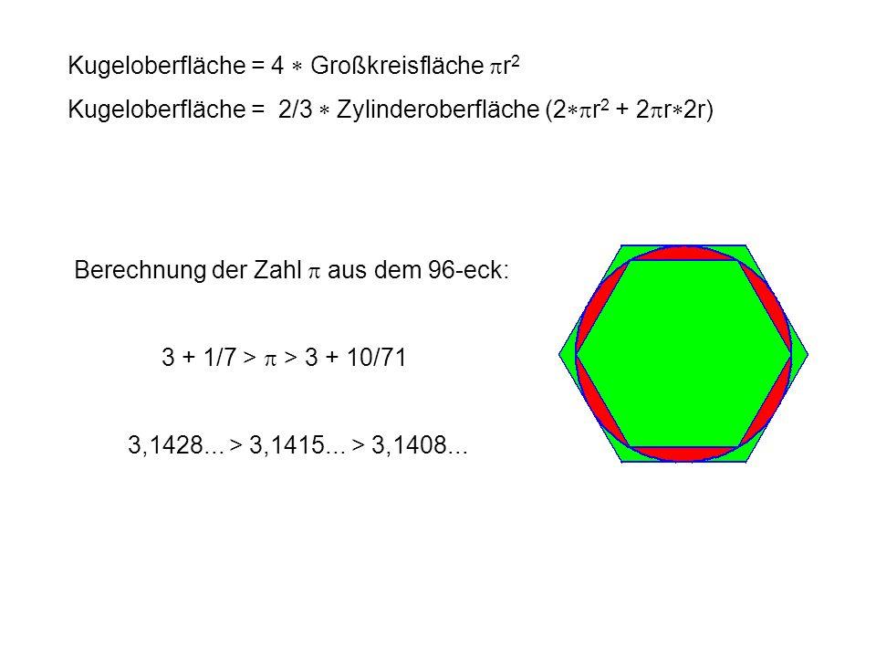 Kugeloberfläche = 4 Großkreisfläche r 2 Kugeloberfläche = 2/3 Zylinderoberfläche (2 r 2 + 2 r 2r) Berechnung der Zahl aus dem 96-eck: 3 + 1/7 > > 3 +